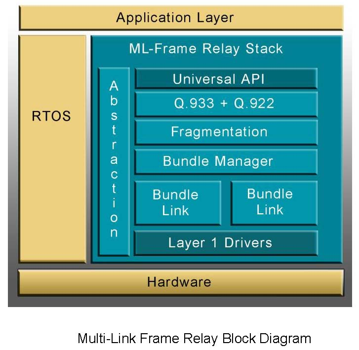 Multi-Frame Relay Block Diagram